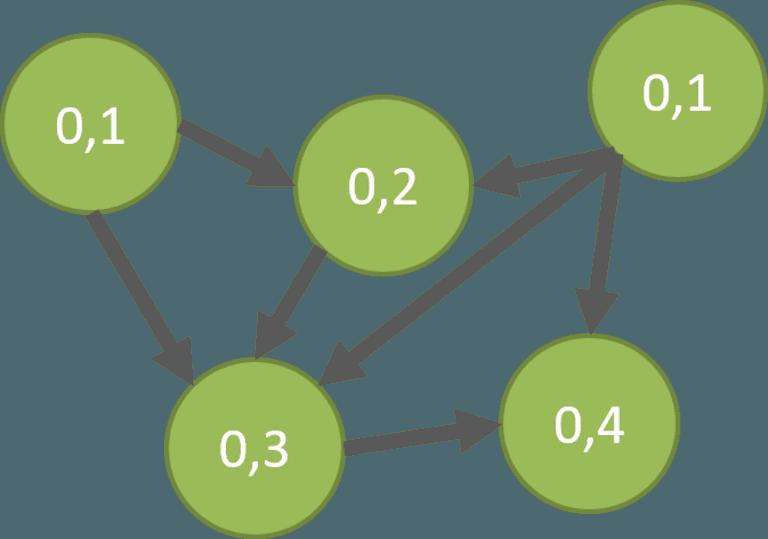 Eigenvektorzentralität in Multigraphen