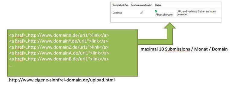 SEO Agentur Tipp: Link-Map über eine dritte Domain