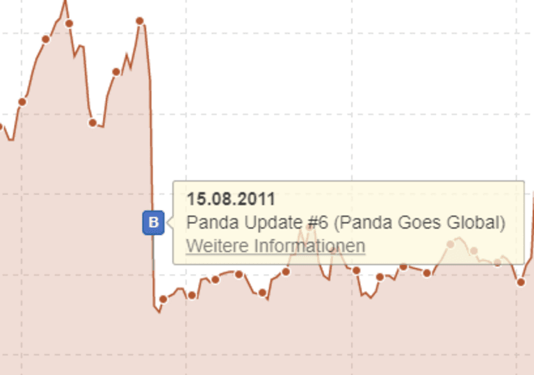 Beispiel für einen algorithmischen Panda-Penalty