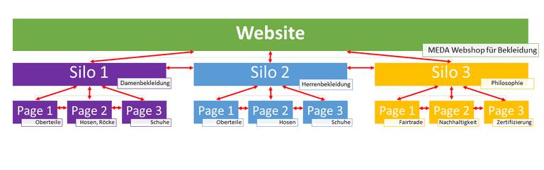 Beispielhafte Informationsarchitektur mit Silos