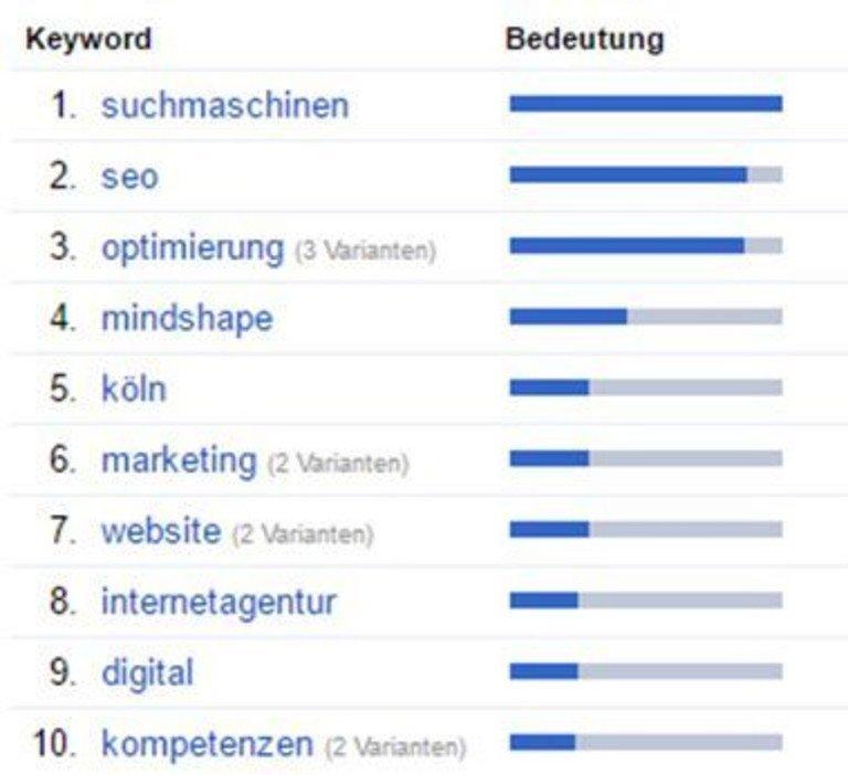 Suchmaschinenoptimierung Köln: Auswertung URL-Property