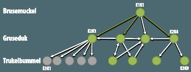 Brusemuckel SEO-Experiment: Verdeutlichung der Experimentstruktur