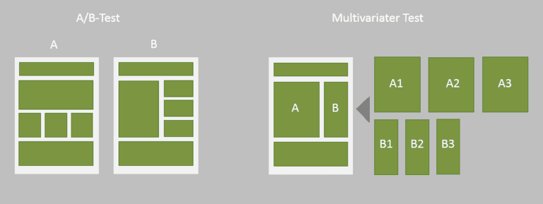 Conversion Optimierung: Den richtigen Test-Typ auswählen