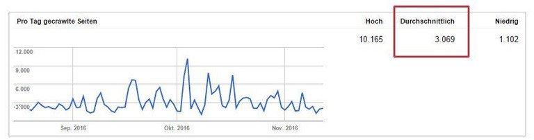 Crawlbudget: Suchmaschinenoptimierung Köln berät dazu