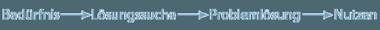 Persona-Konzept: Zielgruppenintention