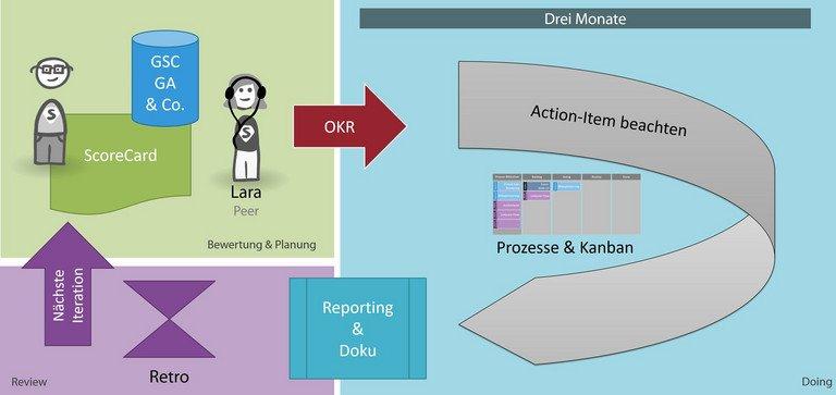 Ablaufdiagramm des Optimierungsprozesses mit dem SEO-Framework