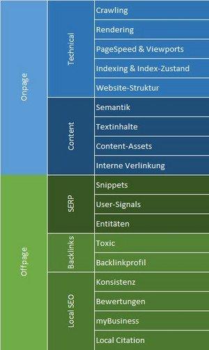 SEO-Framework: die ersten drei Ebenen des Ebenenmodells