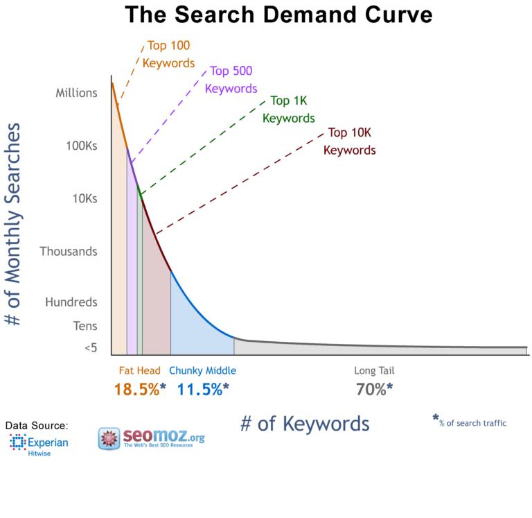 Verhältnis von short- und longtail-Keywords