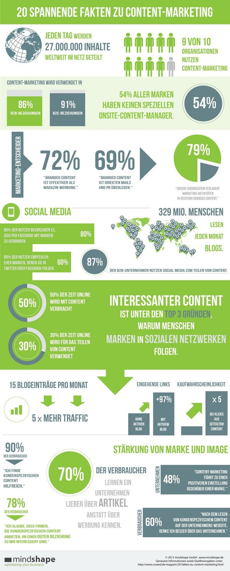 Infografik: 20 spannende Fakten zum Content Marketing