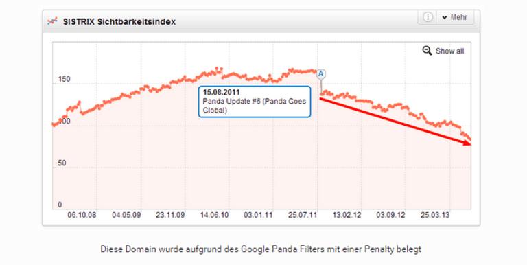 Google Update und Sistrix Sichtbarkeitsindex danach