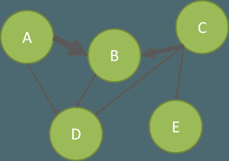 Multigraph am Beispiel der internen Verlinkung