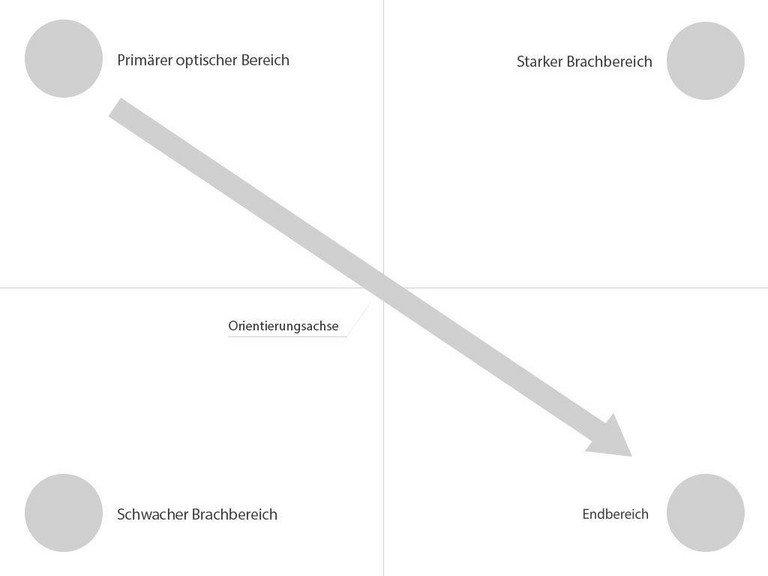 Gundlagen: Conversion Optimierung durch gutes Conversion Design